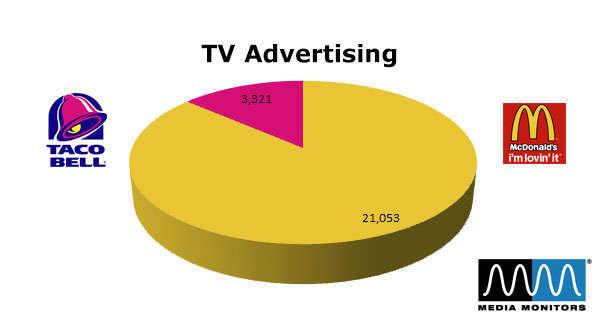 McDonald's vs. Taco Bell: TV Advertising