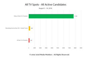 All TV Spots - All Active Candidates: Aug 5 - 15, 2016