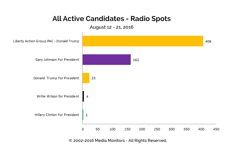 All Active Candidates - Radio Spots: Aug 12 - 21, 2016