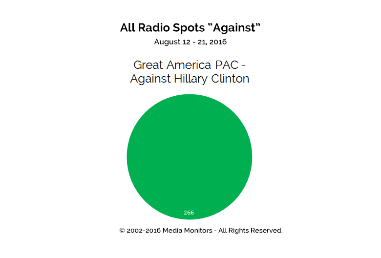 "All Radio Spots ""Against"": Aug 12 - 21, 2016"