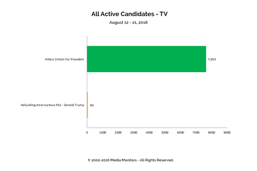 All Active Candidates - TV: Aug 12 - 21, 2016
