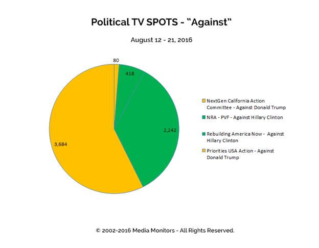 """Political TV Spots """"Against"""": Aug 12 - 21, 2016"""