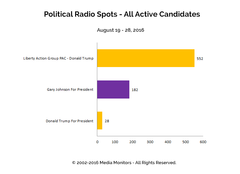 Political Radio Spots - All Active Candidates: Aug 19 - 28, 2016
