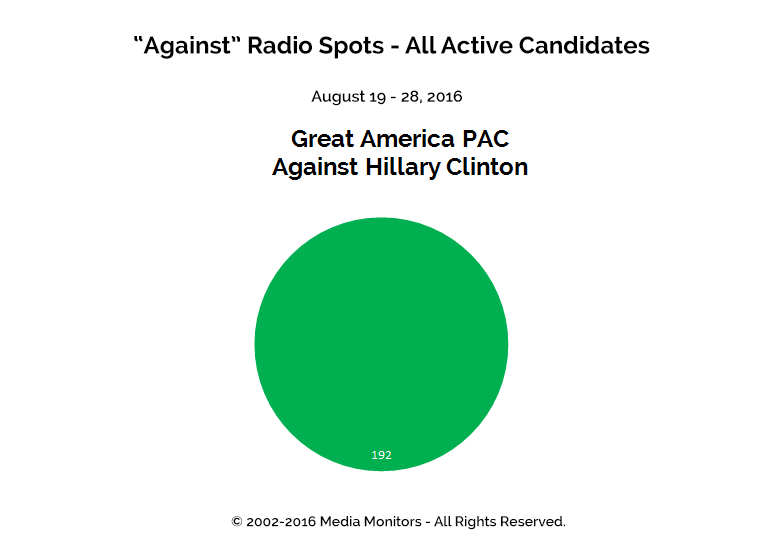 """Against"" Radio Spots - All Active Candidates: Aug 19 - 28, 2016"