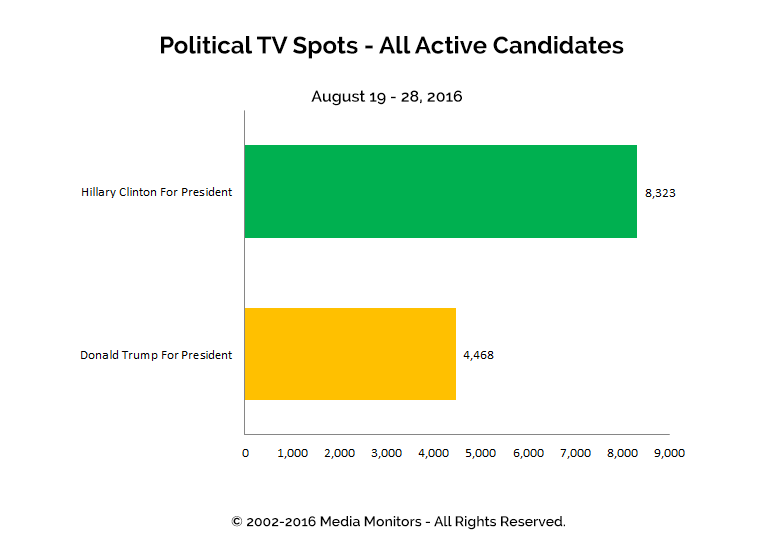 Political TV Spots - All Active Candidates: Aug 19 - 28, 2016