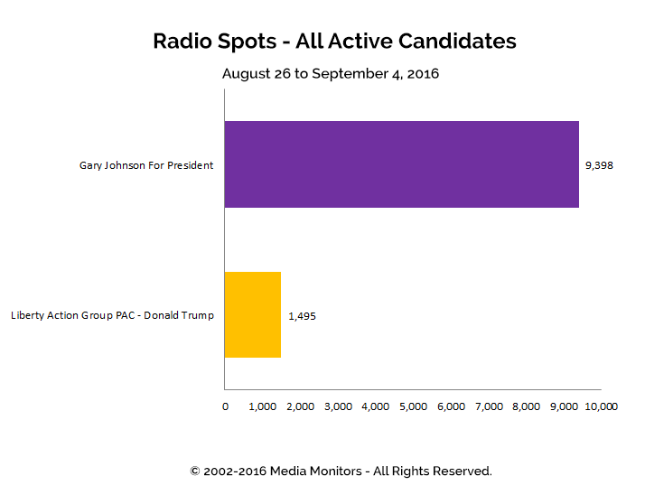 Radio Spots - All Active Candidates: Aug 26 - Sept 4, 2016