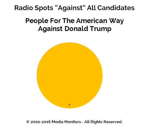 "Radio Spots ""Against"" All Candidates"