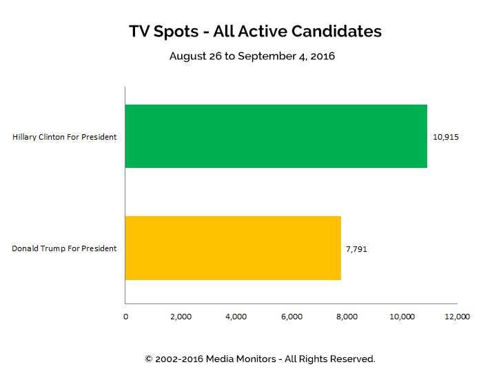 TV Spots - All Active Candidates: Aug 26 - Sept 4, 2016