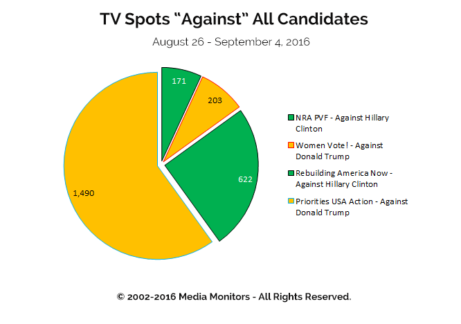 "TV Spots ""Against"" All Candidates: Aug 26 - Sept 4, 2016"