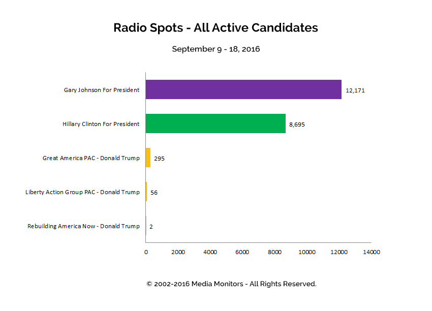 Radio Spots - All Active Candidates: Sept 9 - 19, 2016