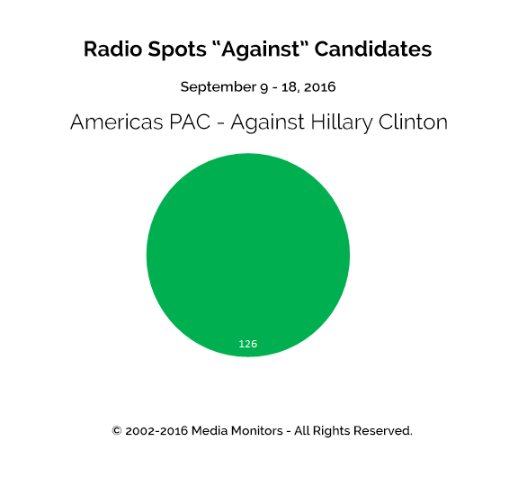 "Radio Spots ""Against"" Candidates: Sept 9 - 19, 2016"