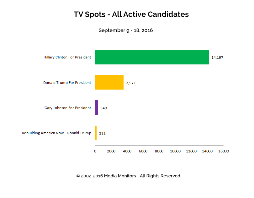 TV Spots - All Active Candidates: Sept 9 - 18, 2016