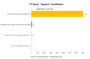 "TV Spots ""Against"" Candidates: Sept 9 - 18, 2016"