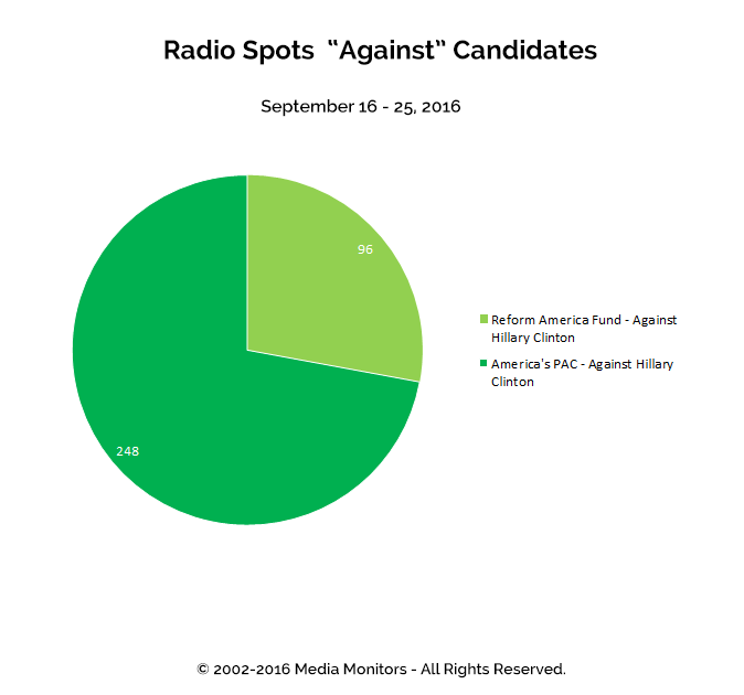 "Radio Spots ""Against"" Candidates: Sept 16 - 25, 2016"