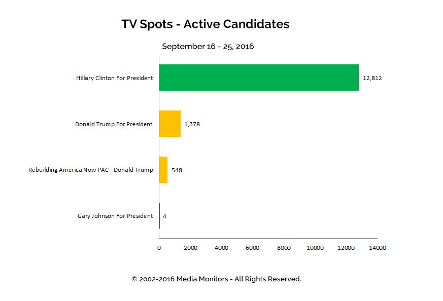 TV Spots - Active Candidates: Sept 16 - 25, 2016