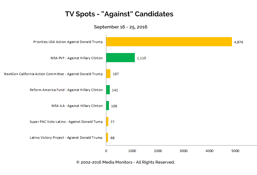"TV Spots - ""Against"" Candidates: Sept 16 - 25, 2016"