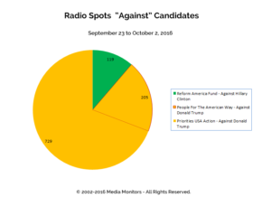 "Radio Spots ""Against"" Candidates: Sept 23 - Oct 2, 2016"
