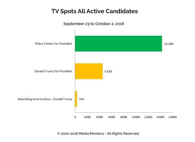 TV Spots All Active Candidates: Sept 23 - Oct 2, 2016