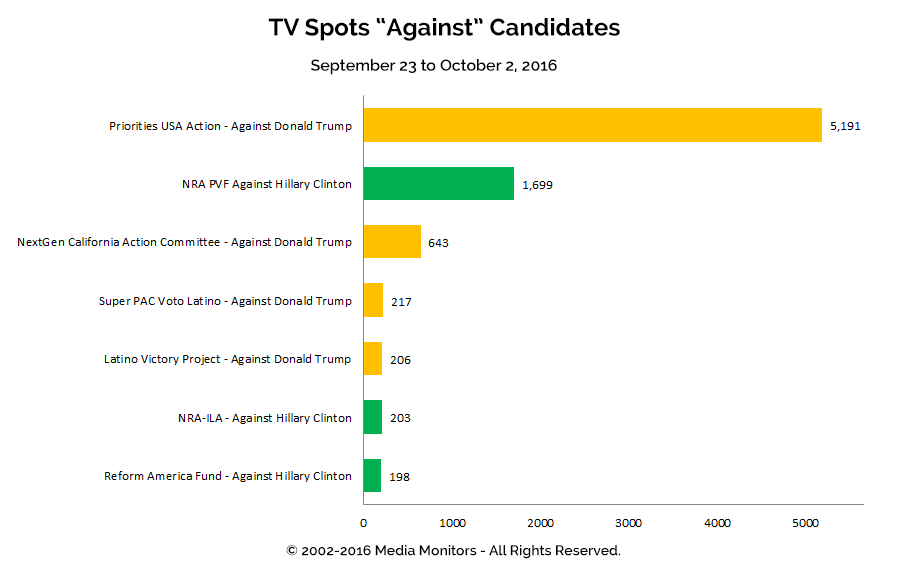 "TV Spots ""Against"" Candidates: Sept 23 - Oct 2, 2016"