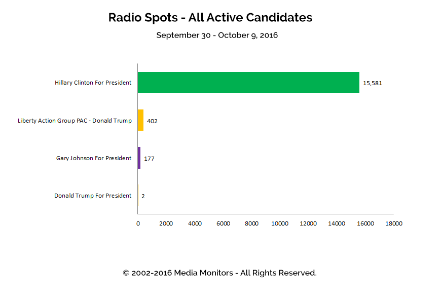 Radio Spots - All Active Candidates: Sept 30 - Oct 9, 2016