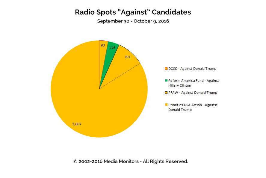 "Radio Spots ""Against"" Candidates: Sept 30 - Oct 9, 2016"