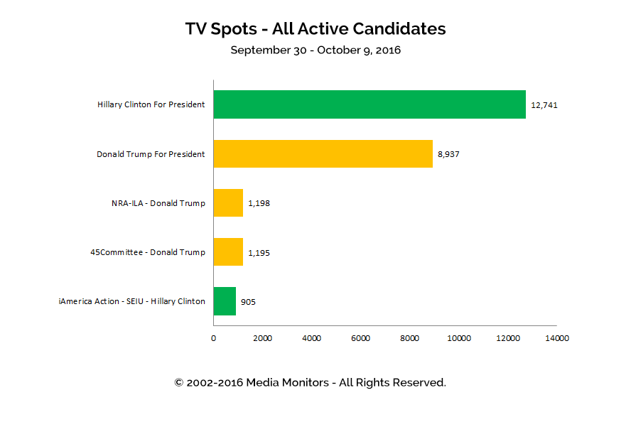 TV Spots - All Active Candidates: Sept 30 - Oct 9, 2016