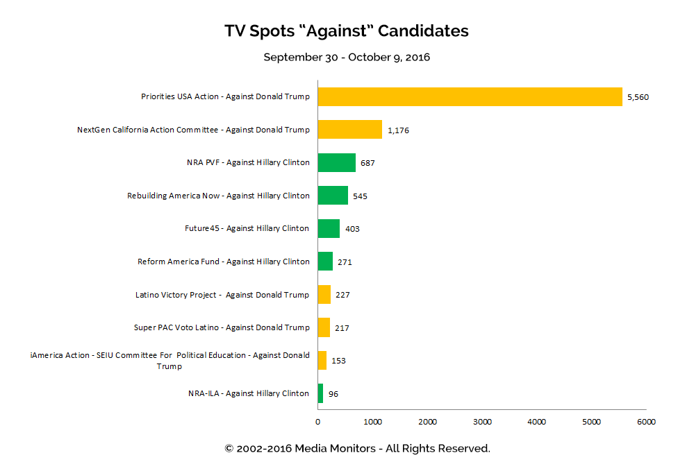 """TV Spots """"Against"""" Candidates: Sept 30 - Oct 9, 2016"""