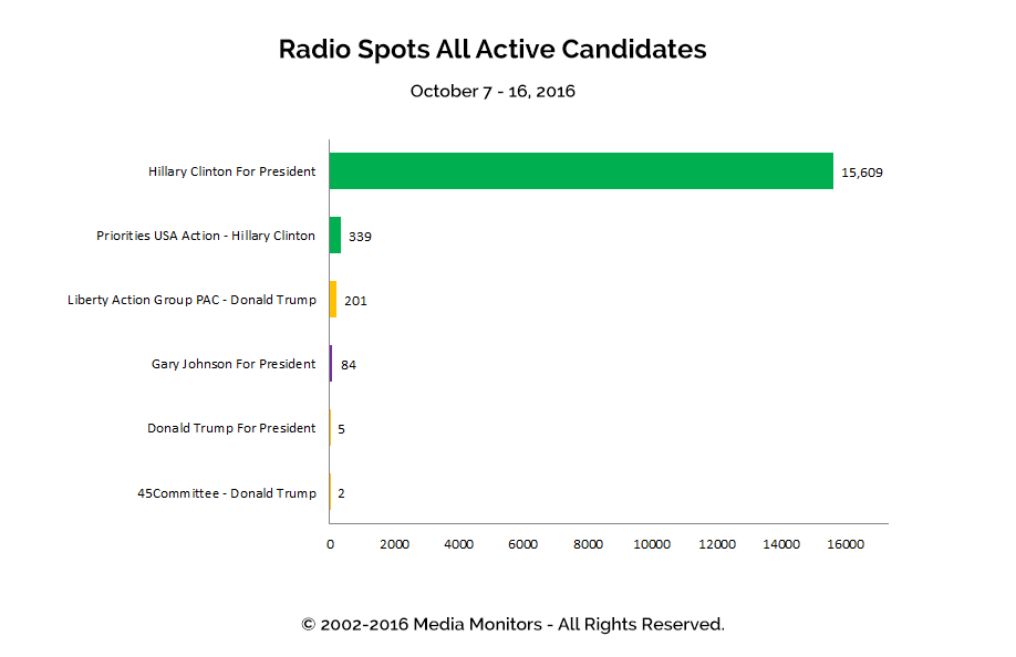 Radio Spots All Active Candidates: Oct 7 - 16, 2016