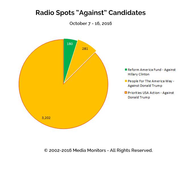 "Radio Spots ""Against"" Candidates: Oct 7 - 16, 2016"