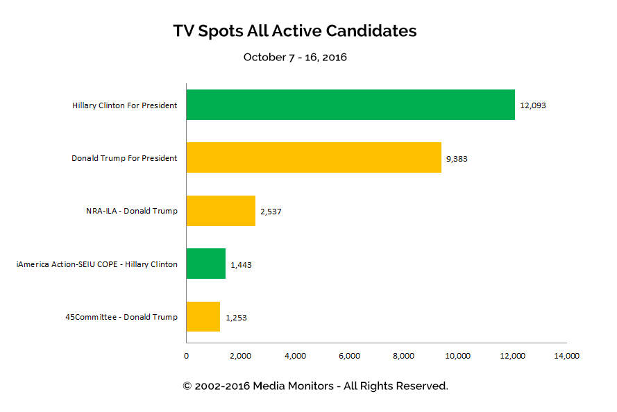 TV Spots All Active Candidates: Oct 7 - 16, 2016