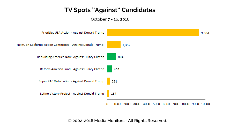 "TV Spots ""Against"" Candidates: Oct 7 - 16, 2016"