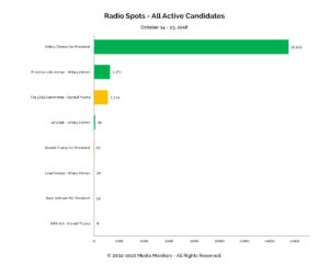 Radio Spots - All Active Candidates: Oct 14 - 23, 2016