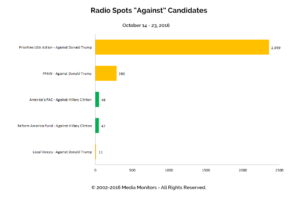 "Radio Spots ""Against"" Candidates: Oct 14 - 23, 2016"