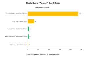 "Radio Spots ""Against"" Candidates: Oct 14 - 23, 2016"