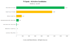 TV Spots - All Active Candidates: Oct 14 - 23, 2016