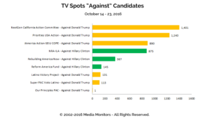 "TV Spots ""Against"" Candidates: Oct 14 - 23, 2016"