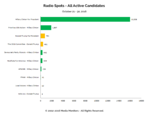 Radio Spots - All Active Candidates: Oct 21 - 30, 2016