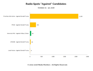"Radio Spots ""Against"" Candidates: Oct 21 - 30, 2016"