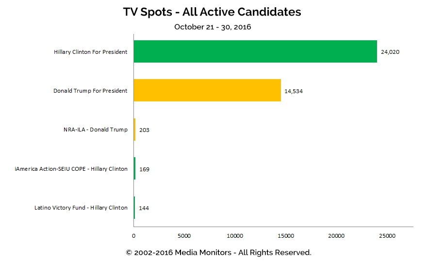TV Spots - All Active Candidates: Oct 21 - 30, 2016