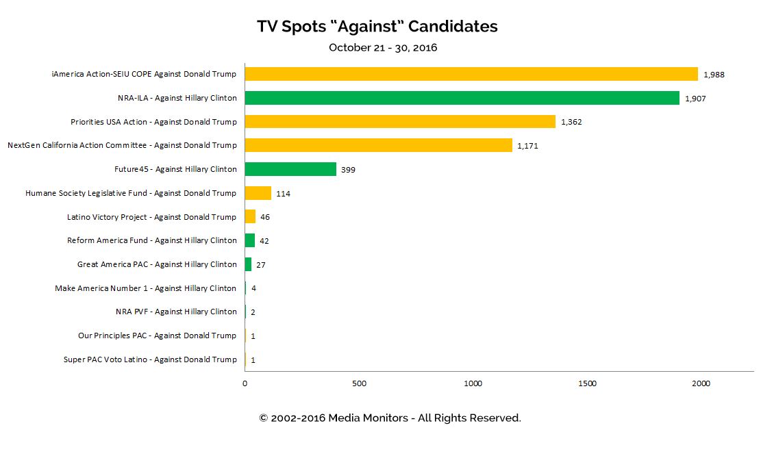 "TV Spots ""Against"" Candidates: Oct 21 - 30, 2016"