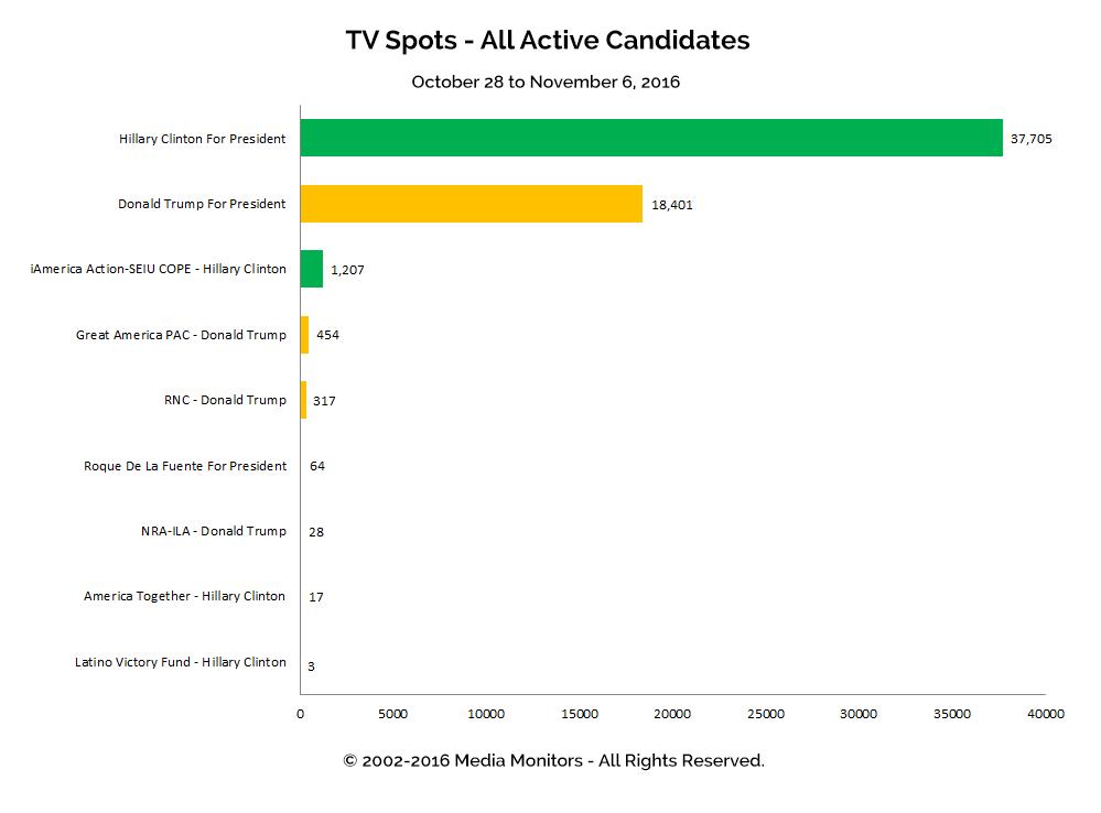 TV Spots - All Active Candidates: Oct 28 - Nov 6, 2016