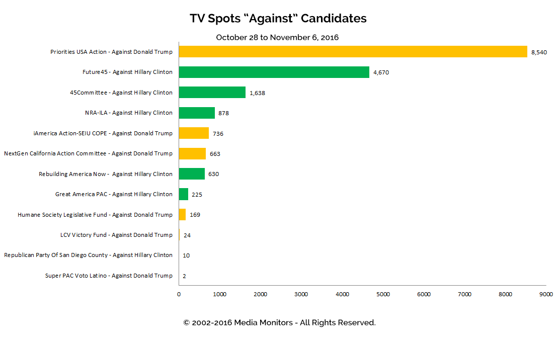 "TV Spots ""Against"" Candidates: Oct 28 - Nov 6, 2016"